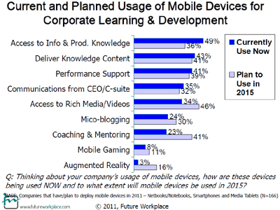 Current and Planned Usage of Mobile Devices for Corporate Learning & Development