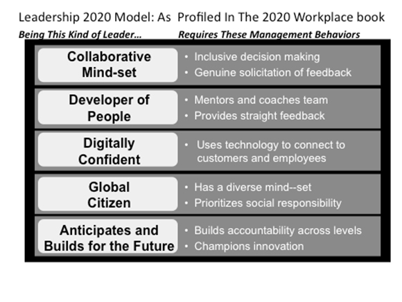 2020 Leader: What Is Needed For Success In The 2020 Workplace?